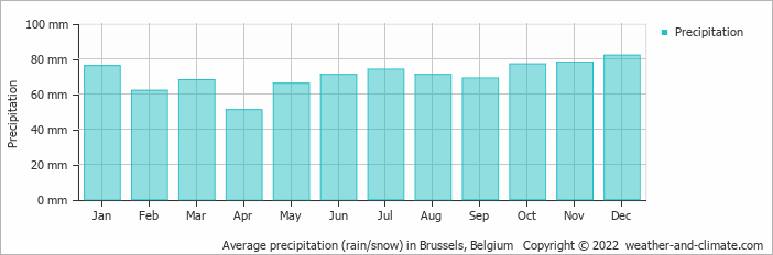 Average precipitation (rain/snow) in Brussels, Belgium