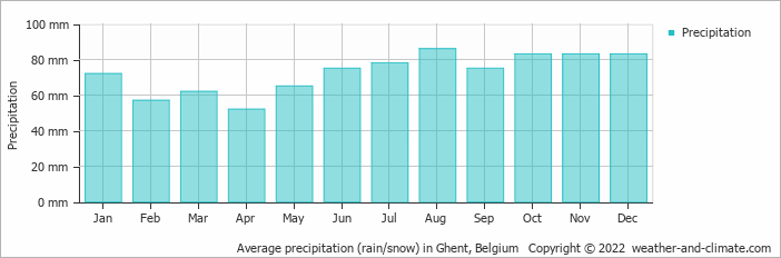 Average precipitation (rain/snow) in Vlissingen, Netherlands   Copyright © 2018 www.weather-and-climate.com