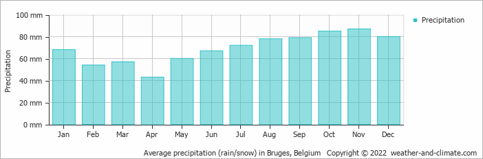 Average precipitation (rain/snow) in Vlissingen, Netherlands   Copyright © 2017 www.weather-and-climate.com