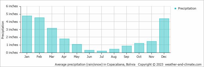 Average precipitation (rain/snow) in Copacabana, Bolivia