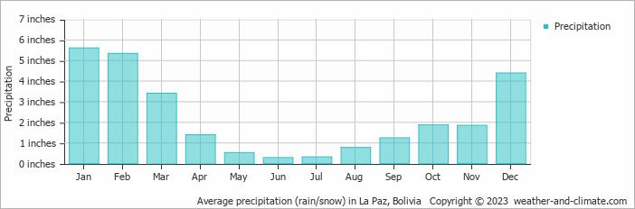 Average precipitation (rain/snow) in La Paz, Bolivia