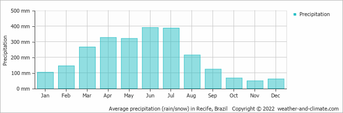 Average precipitation (rain/snow) in Recife, Brazil   Copyright © 2019 www.weather-and-climate.com