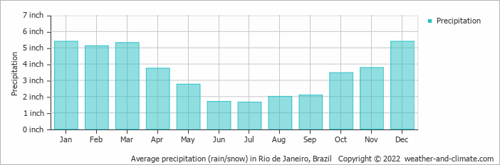 Average precipitation (rain/snow) in Rio de Janeiro, Brazil   Copyright © 2019 www.weather-and-climate.com