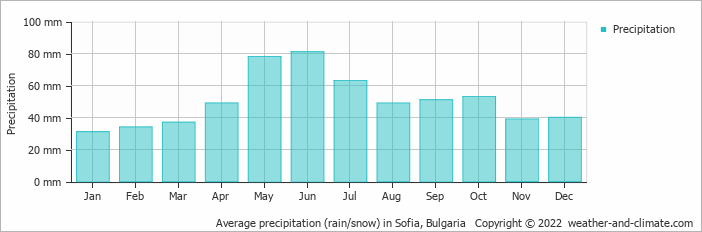 Average precipitation (rain/snow) in Sofia, Bulgaria   Copyright © 2020 www.weather-and-climate.com