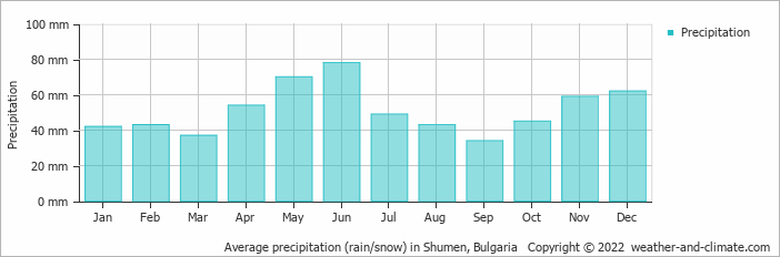 Average precipitation (rain/snow) in Shumen, Bulgaria   Copyright © 2020 www.weather-and-climate.com