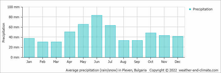 Average precipitation (rain/snow) in Pleven, Bulgaria   Copyright © 2020 www.weather-and-climate.com