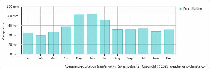 Average precipitation (rain/snow) in Sofia, Bulgaria
