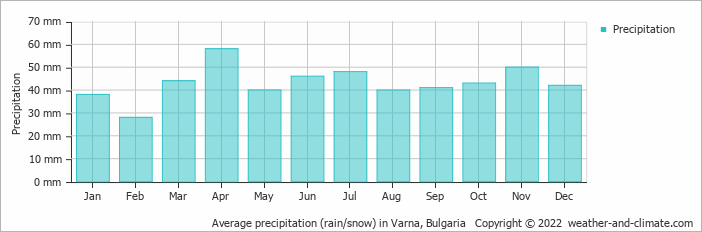 Average precipitation (rain/snow) in Varna City, Bulgaria