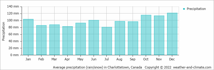 Average precipitation (rain/snow) in Boston, United States of America   Copyright © 2018 www.weather-and-climate.com