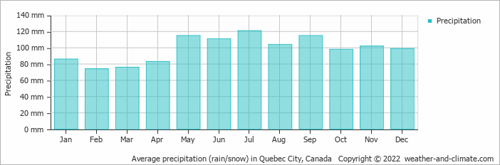 Average precipitation (rain/snow) in Boston, United States of America   Copyright © 2017 www.weather-and-climate.com