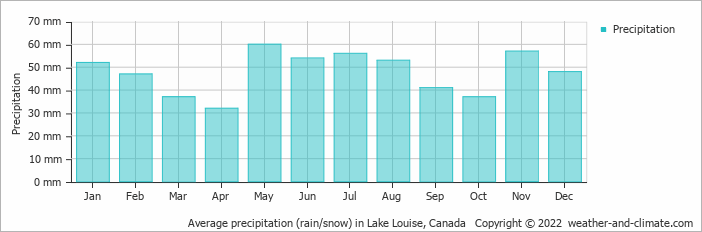 Average precipitation (rain/snow) in Lake Louise, Canada   Copyright © 2019 www.weather-and-climate.com