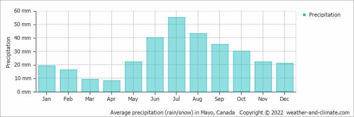 Average precipitation (rain/snow) in Mayo, Canada   Copyright © 2017 www.weather-and-climate.com