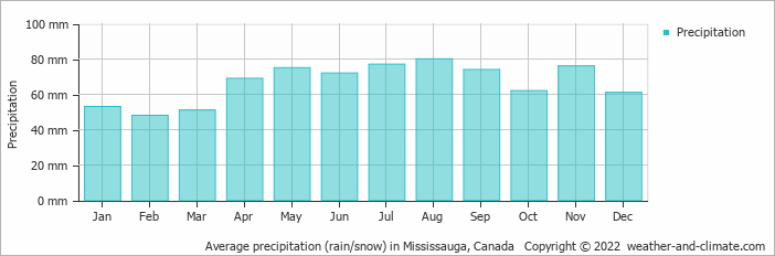 Average precipitation rain snow in mississauga canada copyright