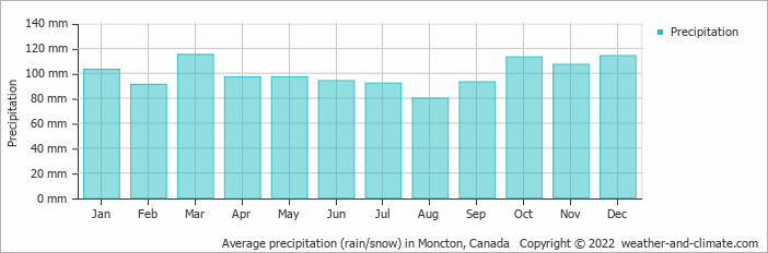 Average precipitation (rain/snow) in Moncton, Canada   Copyright © 2019 www.weather-and-climate.com