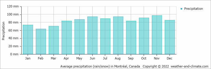 Average precipitation (rain/snow) in Montréal, Canada   Copyright © 2020 www.weather-and-climate.com