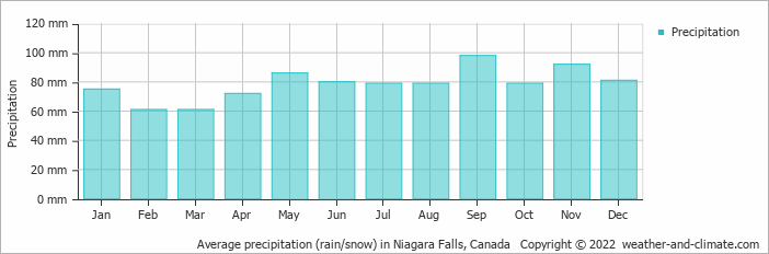 Average precipitation (rain/snow) in Niagara Falls, Canada   Copyright © 2018 www.weather-and-climate.com