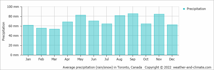 Average precipitation (rain/snow) in Pittsburgh, United States of America   Copyright © 2017 www.weather-and-climate.com