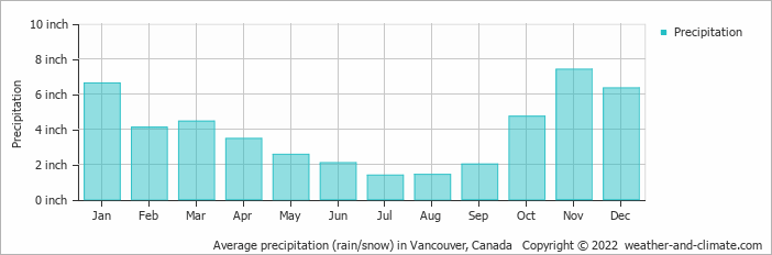 Average precipitation (rain/snow) in Vancouver, Canada   Copyright © 2019 www.weather-and-climate.com