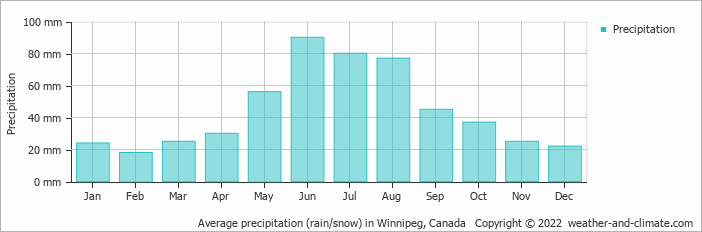Average precipitation (rain/snow) in Duluth, United States of America   Copyright © 2017 www.weather-and-climate.com