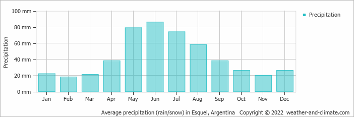 Average precipitation (rain/snow) in Esquel, Argentina   Copyright © 2017 www.weather-and-climate.com