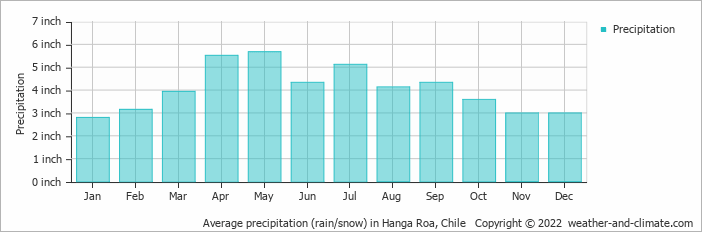 Average precipitation (rain/snow) in Hanga Roa, Chile