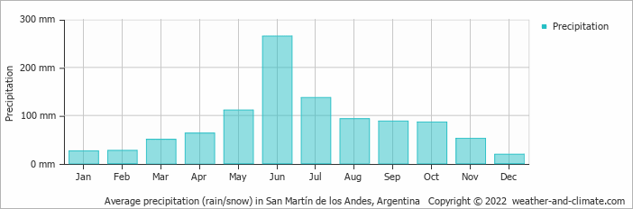 Average precipitation (rain/snow) in Valdivia, Chile   Copyright © 2020 www.weather-and-climate.com