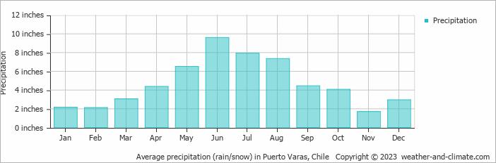 Average precipitation (rain/snow) in Puerto Varas, Chile
