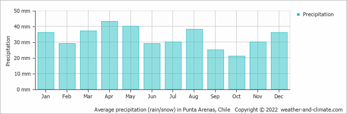 Average precipitation (rain/snow) in Punta Arenas, Chile   Copyright © 2013 www.weather-and-climate.com