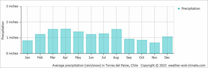 Average precipitation (rain/snow) in Torres del Paine, Chile