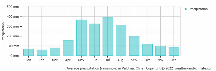 Average precipitation (rain/snow) in Valdivia, Chile   Copyright © 2017 www.weather-and-climate.com