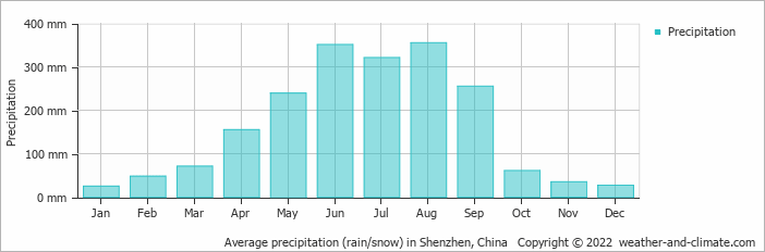 Average precipitation (rain/snow) in Hong Kong, Hong Kong   Copyright © 2017 www.weather-and-climate.com