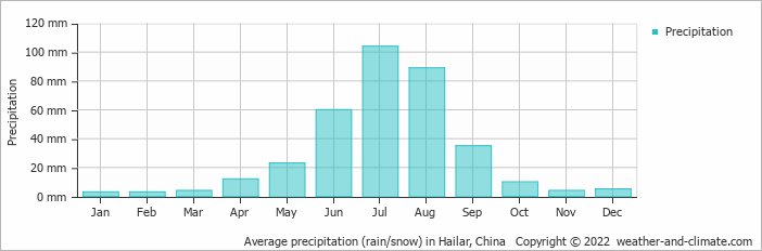Average precipitation (rain/snow) in Hailar, China   Copyright © 2018 www.weather-and-climate.com