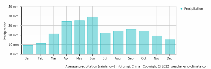 Average precipitation (rain/snow) in Urumqi, China   Copyright © 2018 www.weather-and-climate.com