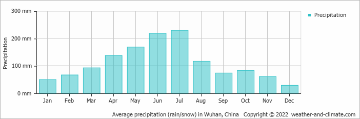 Average precipitation rain snow in wuhan china copyright 2015