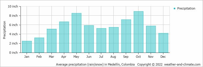 Average precipitation (rain/snow) in Medellín, Colombia