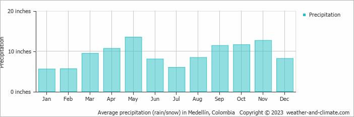 Average precipitation (rain/snow) in Medellín, Colombia