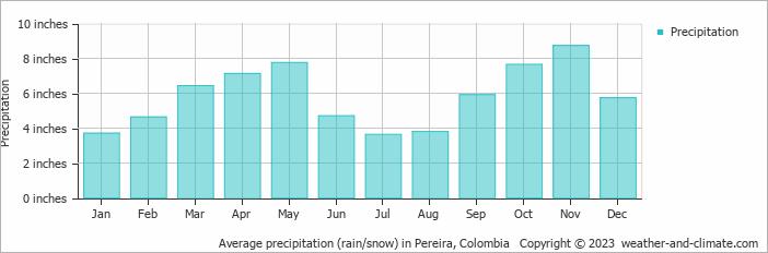 Average precipitation (rain/snow) in Pereira, Colombia