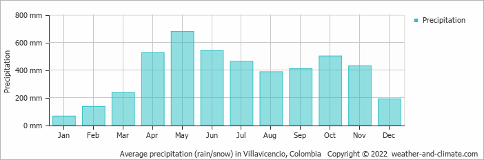 Average precipitation (rain/snow) in Villavicencio, Colombia   Copyright © 2017 www.weather-and-climate.com