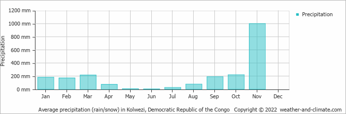 Average precipitation (rain/snow) in Kolwezi, Congo-Kinshasa   Copyright © 2017 www.weather-and-climate.com