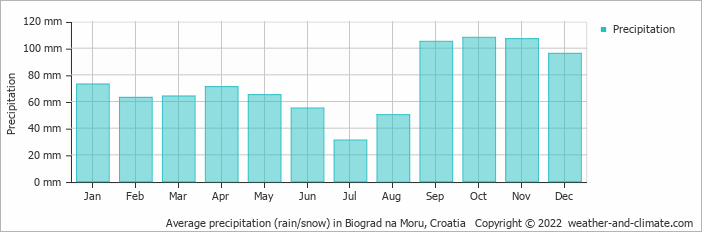 Average precipitation (rain/snow) in Banja Luka, Bosnia & Herzegovina   Copyright © 2017 www.weather-and-climate.com