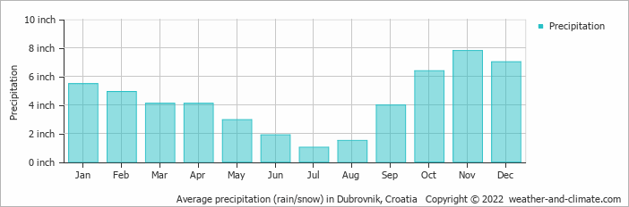 Average precipitation (rain/snow) in Dubrovnik, Croatia
