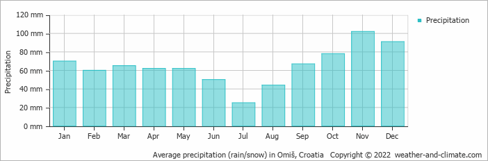 Average precipitation (rain/snow) in Dubrovnik, Croatia   Copyright © 2018 www.weather-and-climate.com