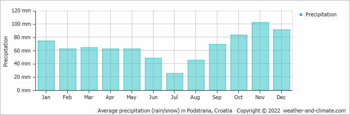 Average precipitation (rain/snow) in Split, Croatia   Copyright © 2018 www.weather-and-climate.com
