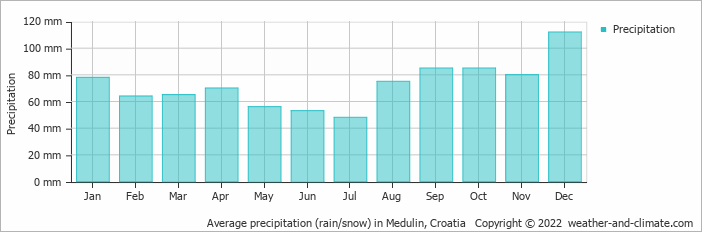 Average precipitation (rain/snow) in Medulin, Croatia   Copyright © 2020 www.weather-and-climate.com