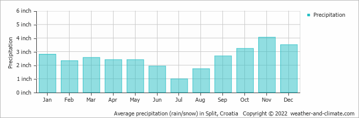Average precipitation (rain/snow) in Split, Croatia