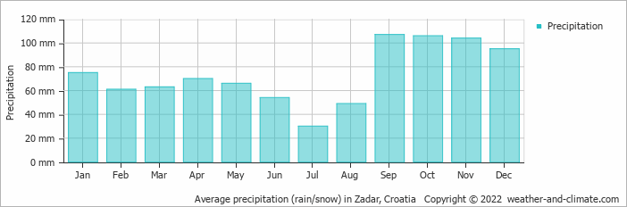 Average precipitation (rain/snow) in Zadar, Croatia   Copyright © 2019 www.weather-and-climate.com
