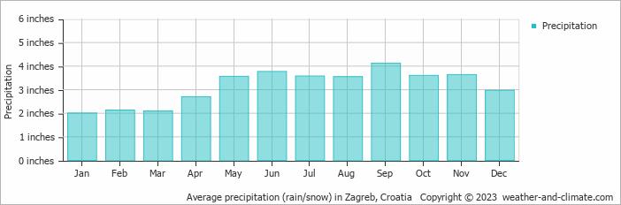 Average precipitation (rain/snow) in Zagreb, Croatia