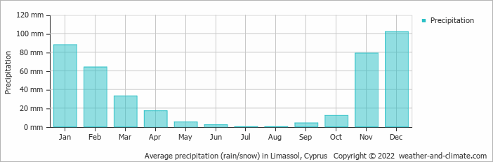 Average precipitation (rain/snow) in Paphos City, Cyprus   Copyright © 2017 www.weather-and-climate.com