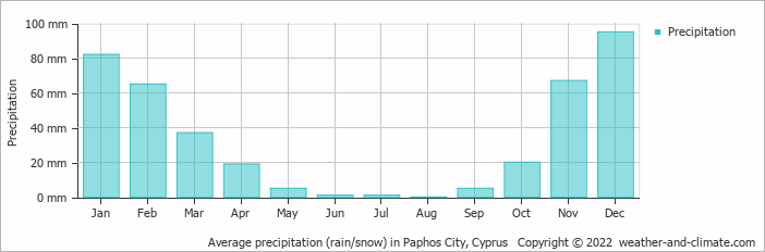 Average precipitation (rain/snow) in Paphos City, Cyprus   Copyright © 2018 www.weather-and-climate.com