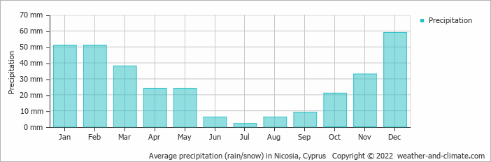 Average precipitation (rain/snow) in Nicosia, Cyprus   Copyright © 2017 www.weather-and-climate.com